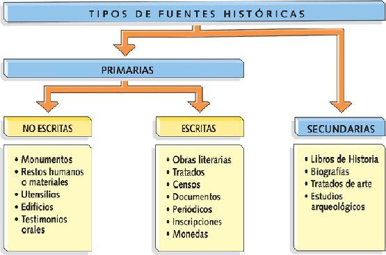 cuaderno de historia y geografía: Historia. Definición y cronología