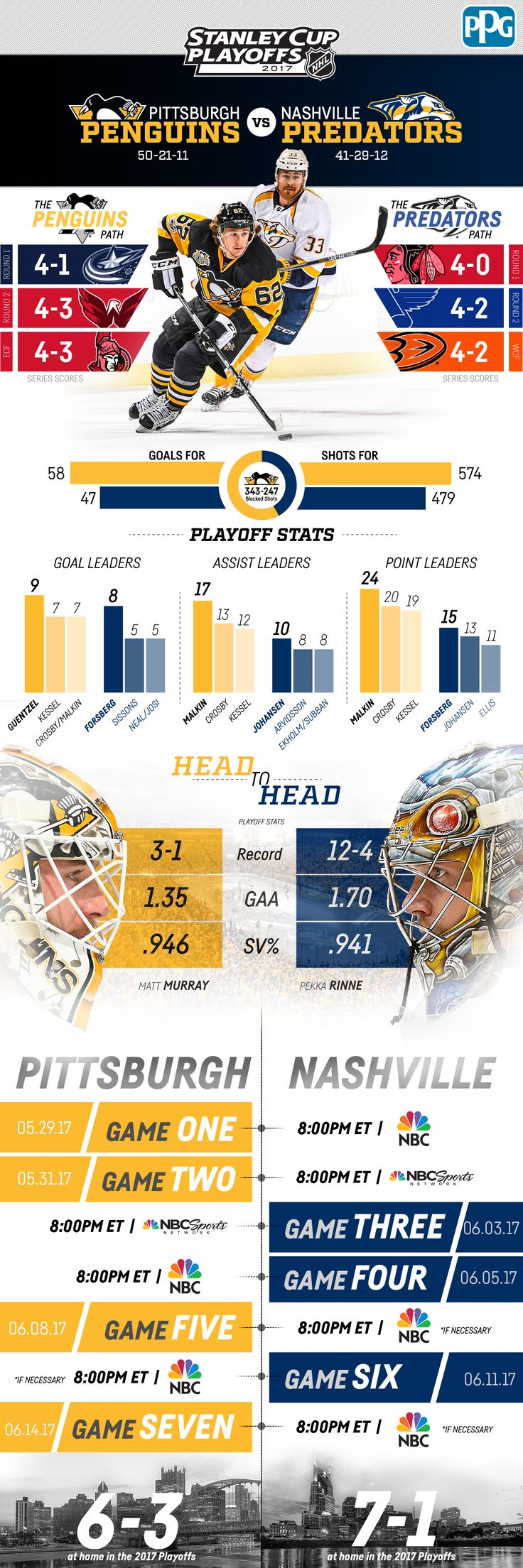 Here's everything you need to know about the Penguins and Predators Stanley Cup Final matchup in the 2017 Stanley Cup Playoffs.