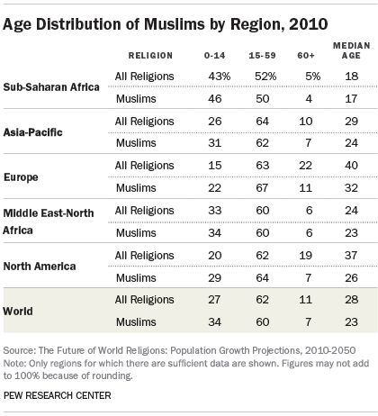 """muslim singles in munson """"would mormon parents let their daughter date a person who is not a mormon""""  dating people with low moral standards,  and muslims with whom i share many."""