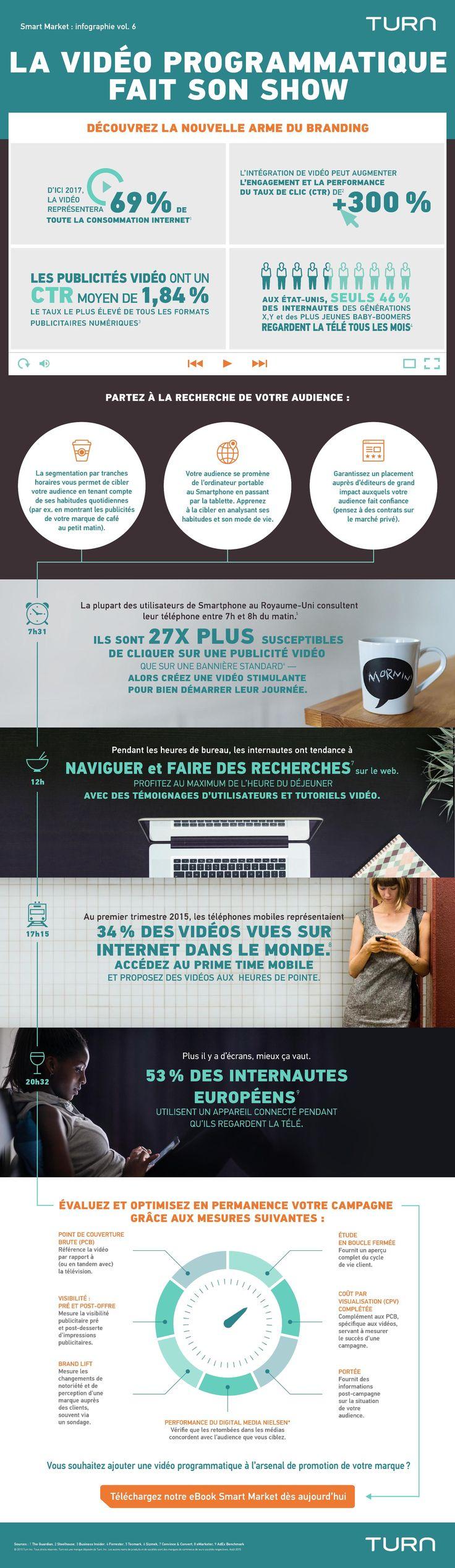 Infographie : la vidéo représentera 69% de la consommation internet en 2017