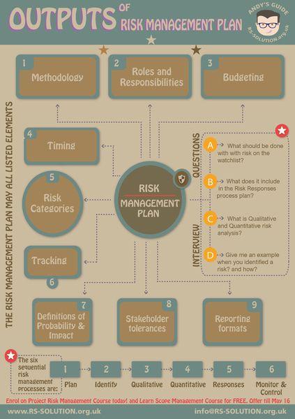 Mer enn 10 bra ideer om Project risk management på Pinterest - risk management plan