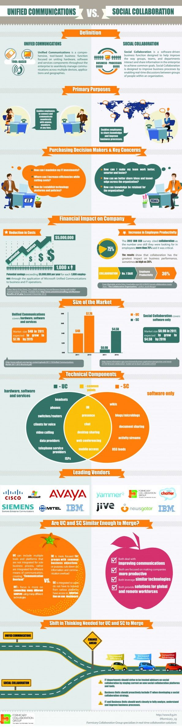Unified Communications vs Social Collaboration #Infographic