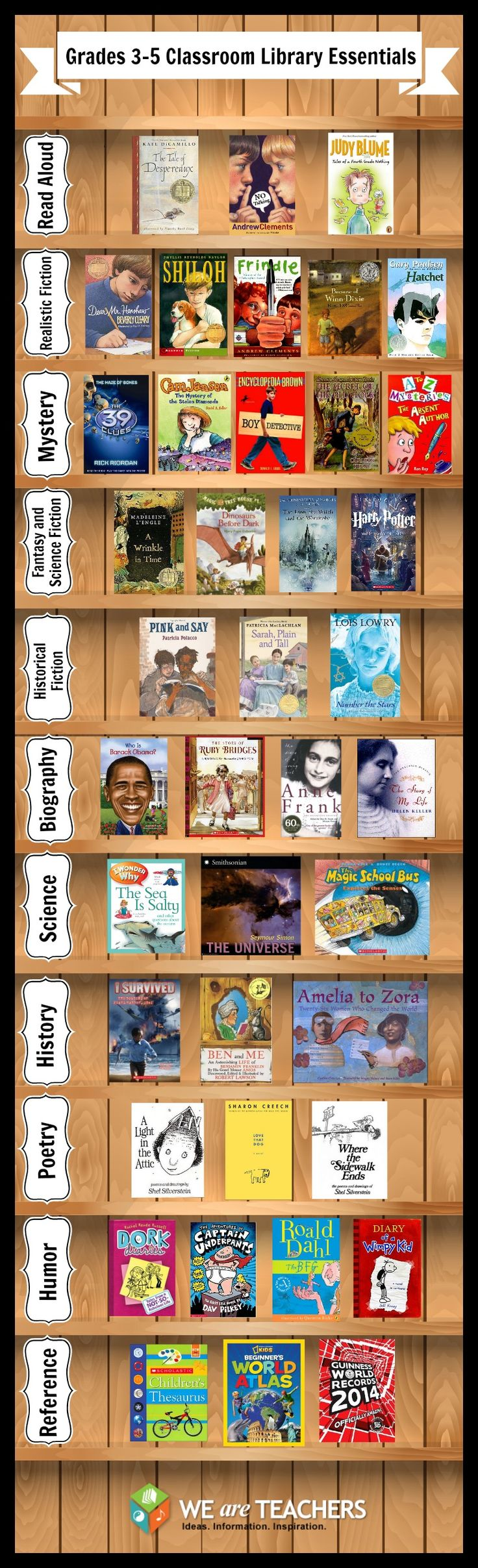 WeAreTeachers recently polled over 200 teachers about the best books in their classroom libraries, from their favorite read-alouds and fiction books to the top science, humor and poetry titles.  @Nicole Novembrino Novembrino Osborne