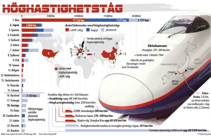 A grapich about high speed trains in the world.