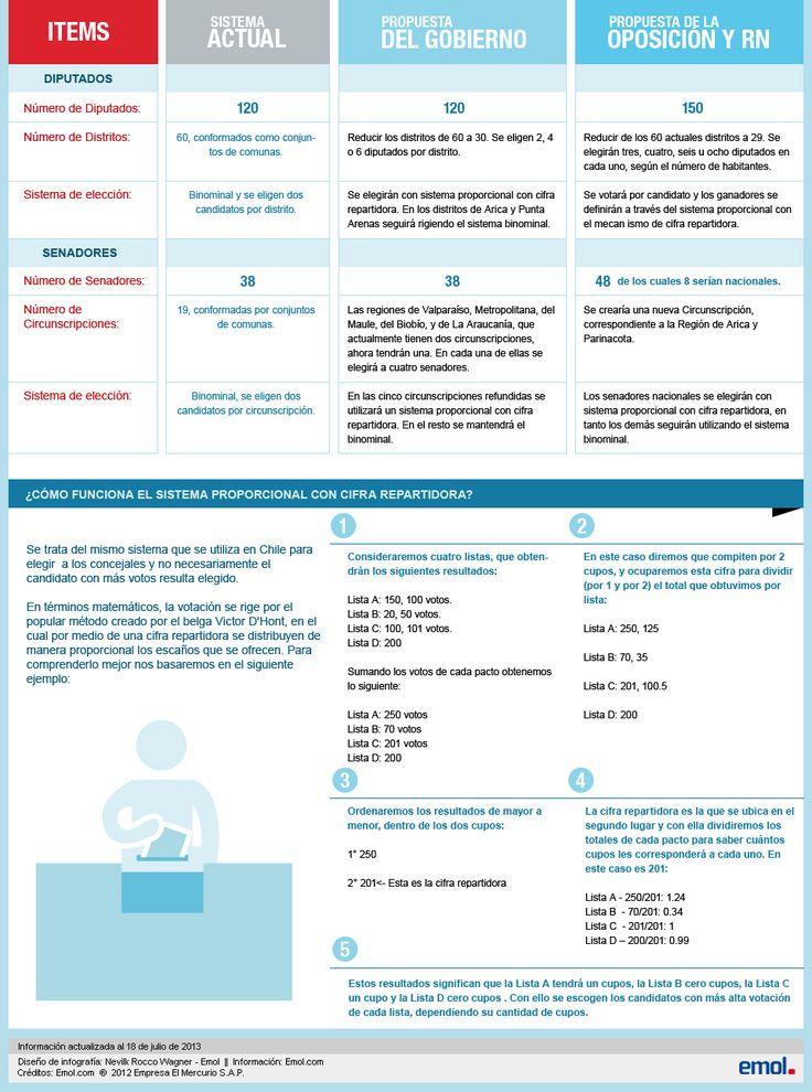 Nuevo Sistema Electoral – Especial de Emol.com