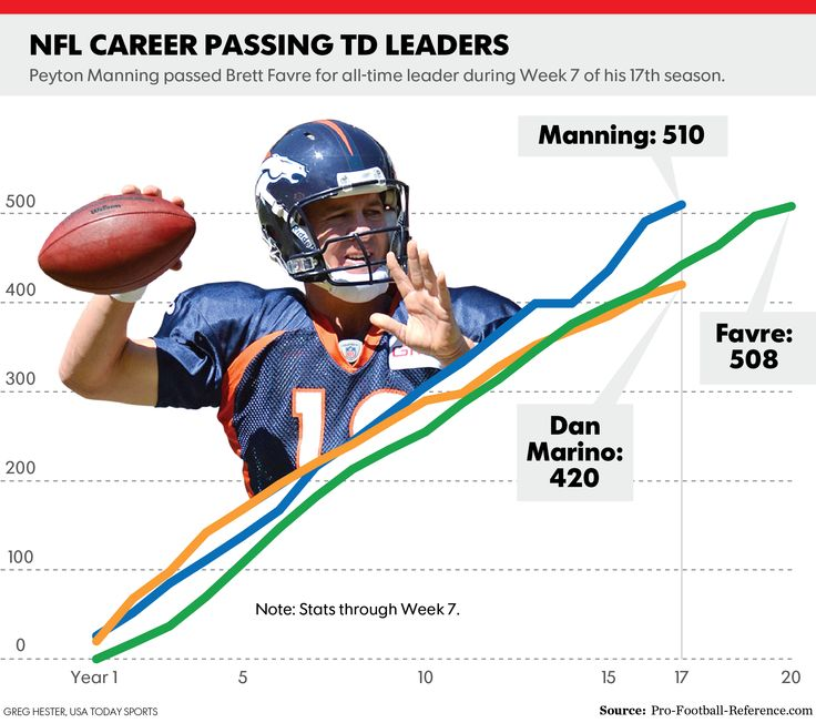 'Honored and humbled' Peyton Manning sets TD standard - USA TODAY #PeytonManning, #NFL