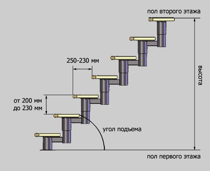 лестницы своими руками схемы креплений: 12 тыс изображений найдено в…