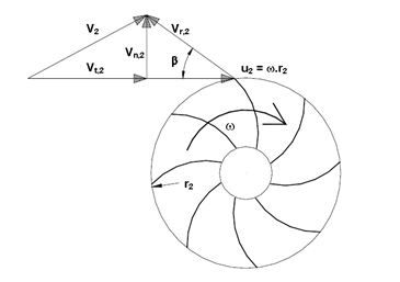 Figure 1.11 LES COMPRESSEURS A GAZ A BORD DES NAVIRES METHANIERS