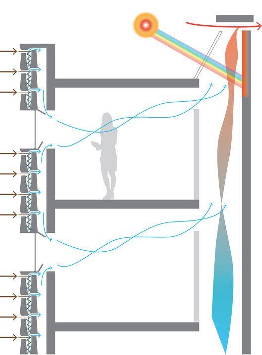 Breathe Brick puede trabajar en conjunción con una chimenea solar pasiva para mejorar la eficiencia de la filtración y promover la distribución de aire filtrado a través de los espacios ocupados. Imagen. Image © Carmen Trudell