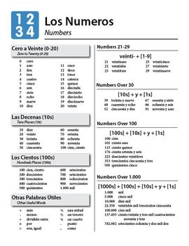 Spanish Numbers Guide & Practice Worksheet Numbers guide covers how to form numbers from zero through one million and includes basic math vocabulary (names of operations, common fractions, etc) The 2-page practice worksheet works well as teach along notes.