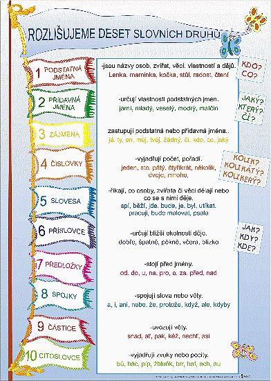Rozlišujeme 10 slovních druhů - plakát (160,-)