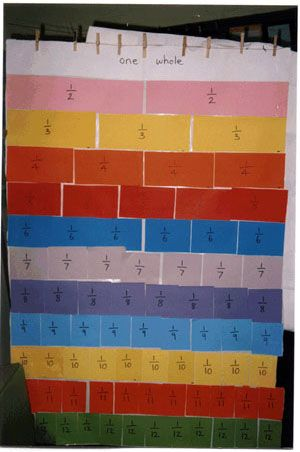 Fraction wall, Fractions and Set of on Pinterest