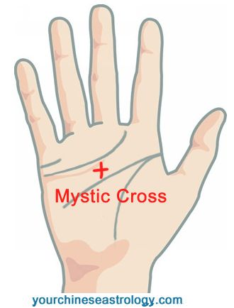 Palm Reading: Mystic's Triangle, the Letter M & X, Psychic Triangle, Mystic Cross and the Psychic Cross