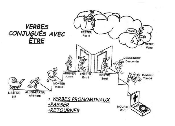 Blog frans voor de leerlingen van de vierdes le pass for Maison etre