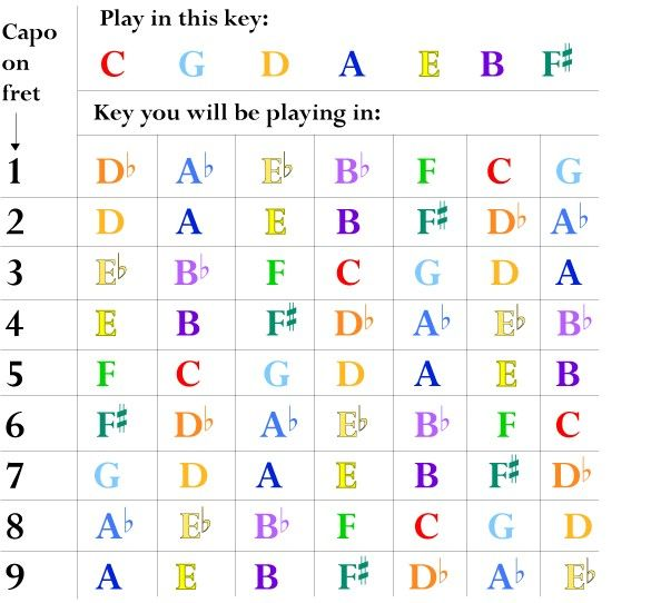 Key chart with Capo on music theory Music guitar, Guitar, Guitar