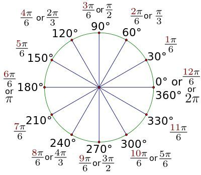 191 best Trigonometry images on Pinterest - unit circle chart