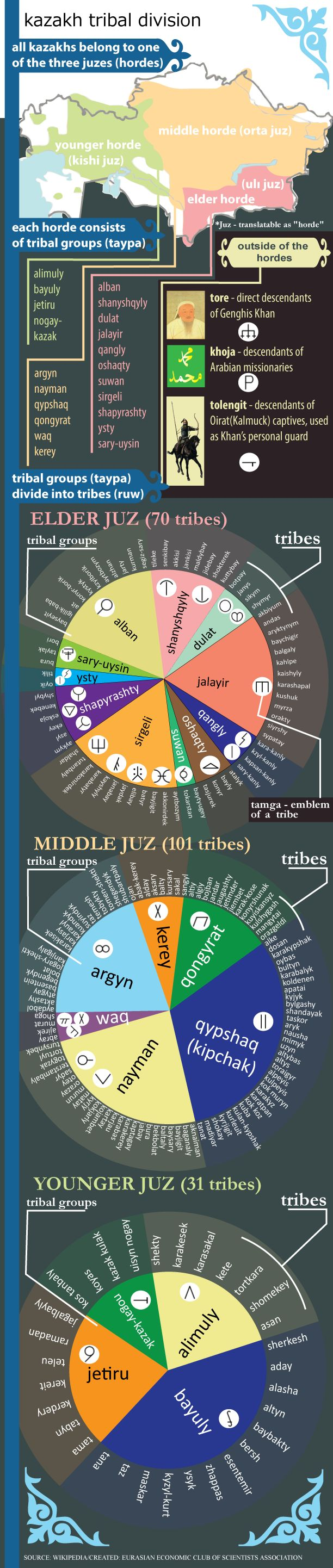 Kazakh-tribal-division  This is visual guide to those who interested in Kazakh tribal structure
