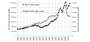 Average wealth of families in the bottom 90% and the top 1% of the wealth distribution, in constant 2010 US dollars, 1946-2012