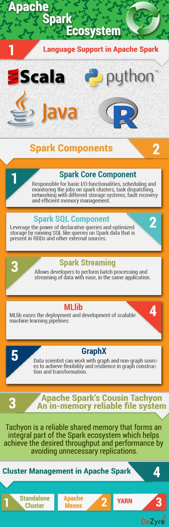 #Apache #Spark #DataProcessing #BigData Apache Spark Ecosystem and Spark Components