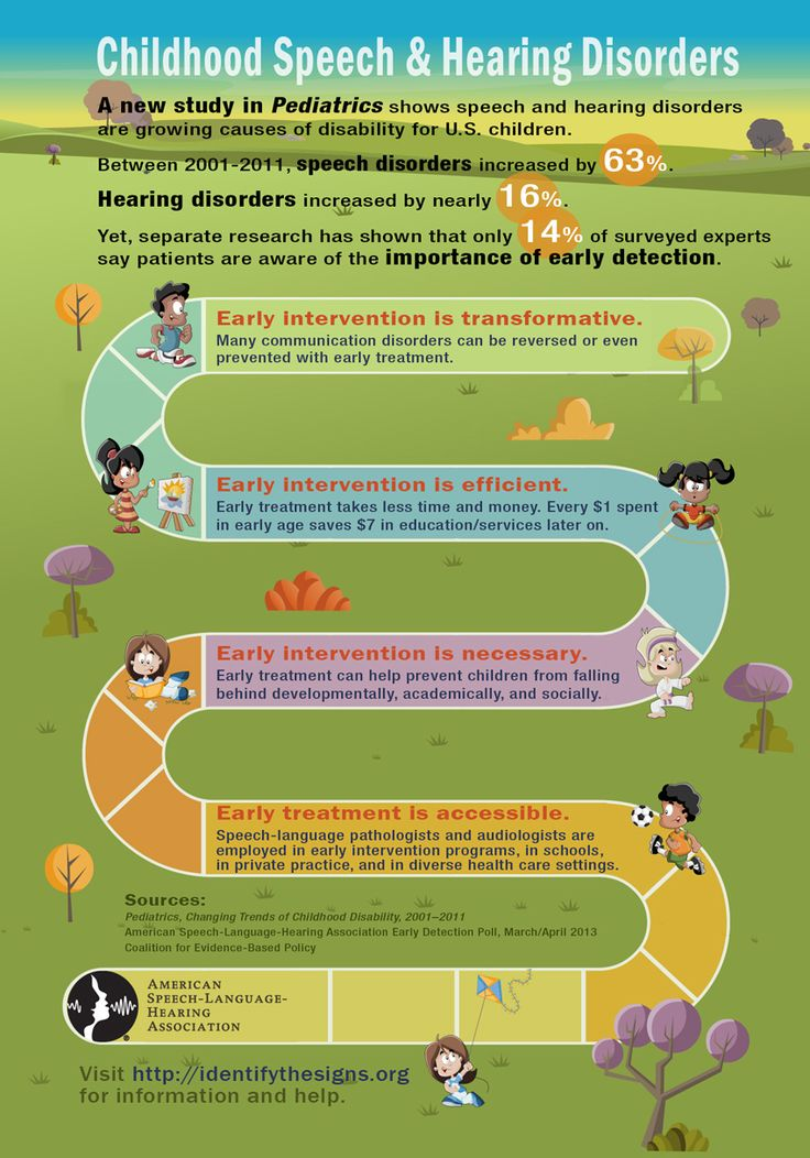 A great infographic illustrating the benefits of early intervention!
