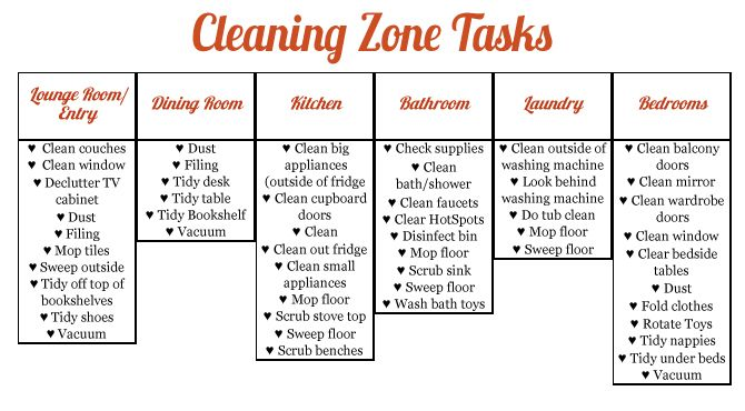 Cleaning Zone Tasks For The Home Pinterest Cleaning