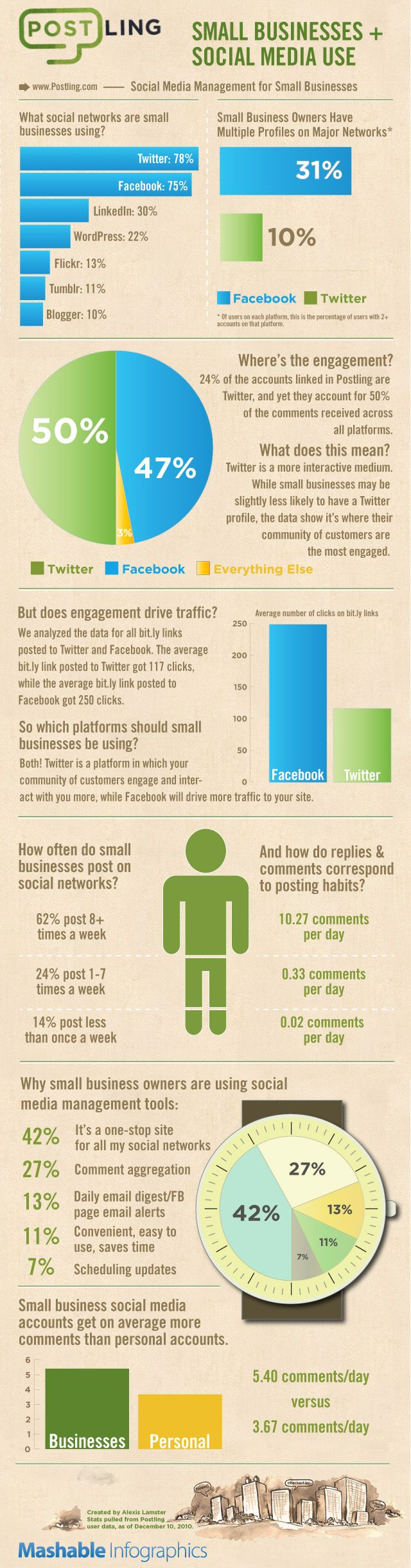 How Small Businesses are using Social Media in Feb 2011.     Using these stats in my presentation, I would love an update. 78% use Twitter, 75% use Facebook. Twitter is a platform in which your community of customers engage and interact with you more, while Facebook will drive more traffic to your site. 62% post 8+ times a week and 10 comments per day.