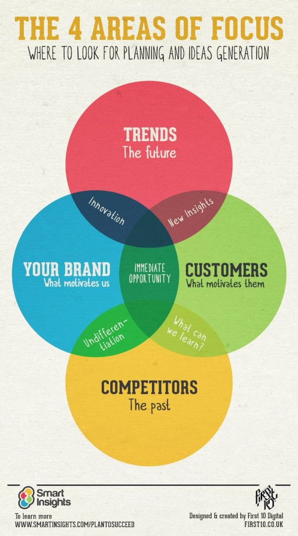 #Marketing Planning: 4 Areas of Focus  http://bloggerkhan.com