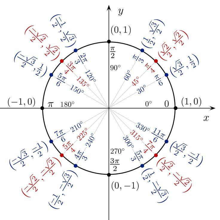 Trigonometry - the Unit Circle | Trigonometria, Matemática ...