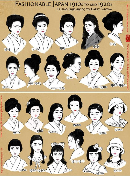 Fashionable Japan from 1910 - 1930