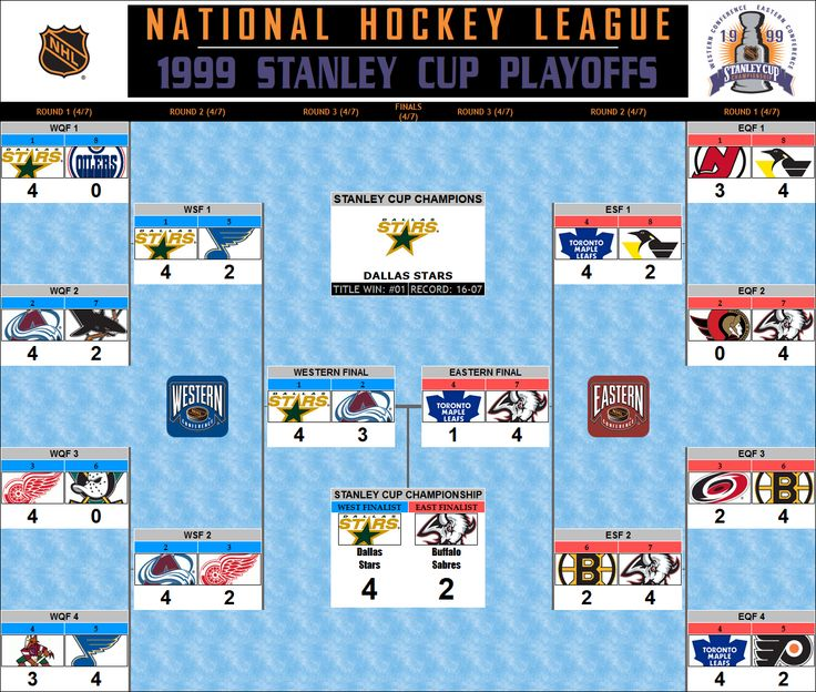1999 Stanley Cup Playoff Bracket Dallas Stars Championship
