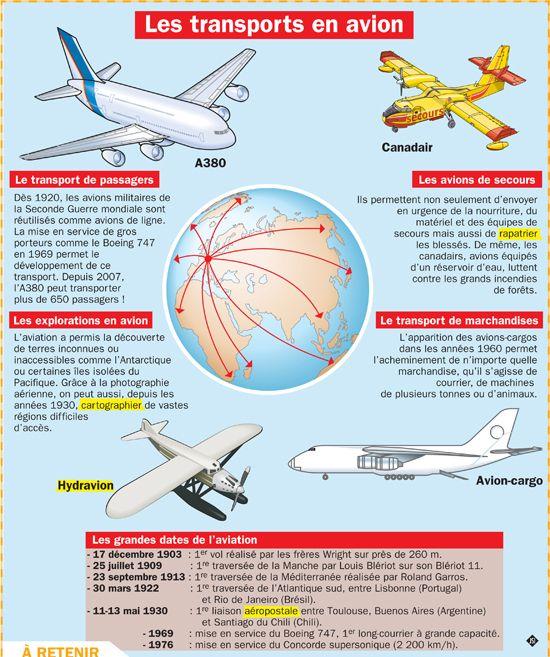 Les transports en avion