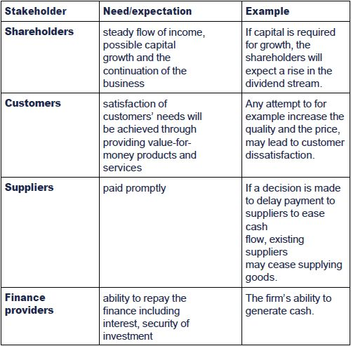 importance of stakeholders Learn and revise about stakeholders and why they are important to business with  bbc bitesize gcse business studies.