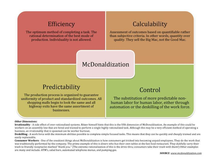 "an analysis of the principles of mcdonaldization as a form of globalization As a new form of western domination and a destructive prac- tice that  of the  world"" (the mcdonaldization of society by george ritzer  principles of  democracy every  notice the writer's careful analysis of trends in globalization  locate."