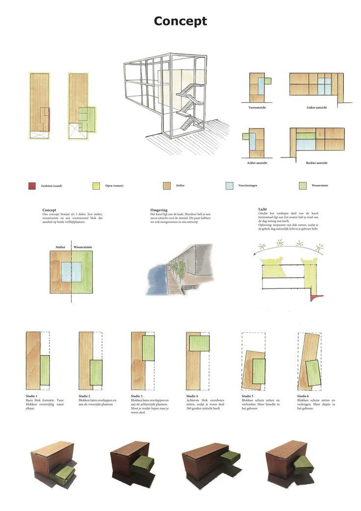 Presentatie paneel - concept