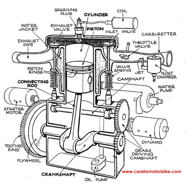 ccdd718da4187994a79d66581aceb83f four stroke engine motor engine single cylinder motorcycle engine diagram, lo basico y sencillo MTD Riding Mower Wiring Diagram at bakdesigns.co