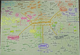Wie werde ich Ingenieur ...: Werkstoffkunde MindMap