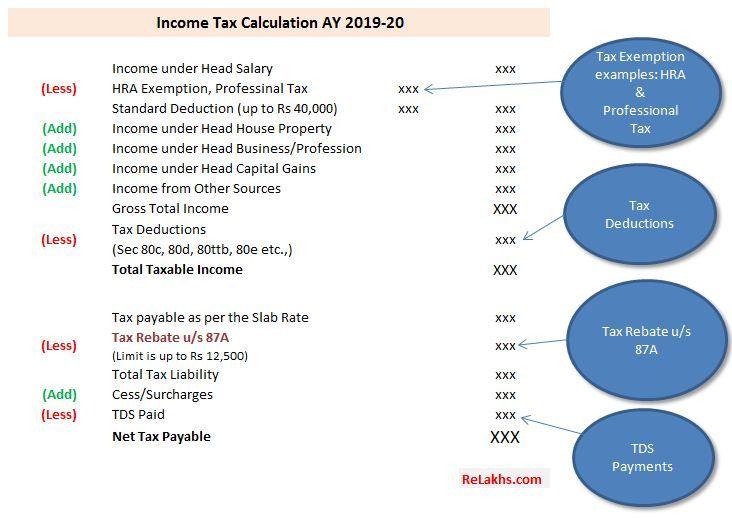 Income Tax Exemption Vs Tax Deduction Vs Tax Rebate Vs Tds Key Differences Tax Deductions Income Tax Tax Exemption