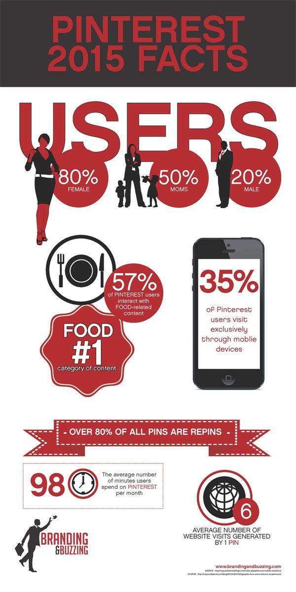 US Social Media User Statistics for 2015 #smlondon