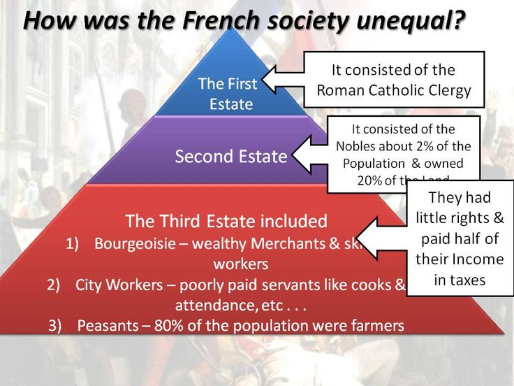 French Revolution | Mr-Napper-Wiki - Causes of the French Revolution (1B)