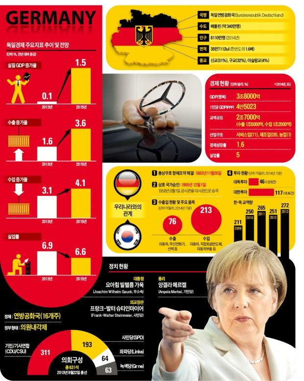 독일 경제 주요지표