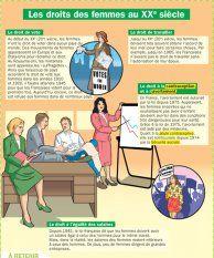 Les droits des femmes au XIXième siècle - Mon Quotidien, le seul site d'information quotidienne pour les 10 - 14 ans !