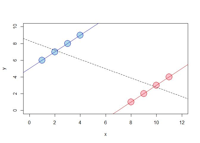 Fun with Simpson's Paradox: Simulating Confounders