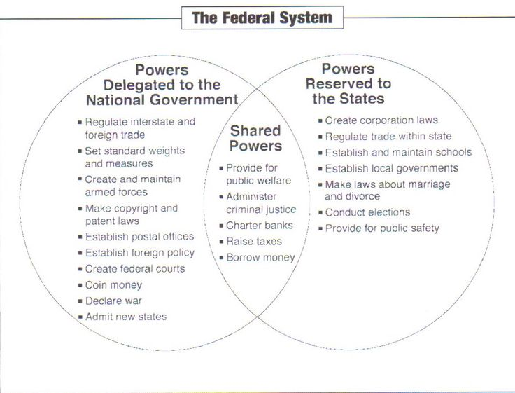 Federal System-A system of government in which power is divided ...