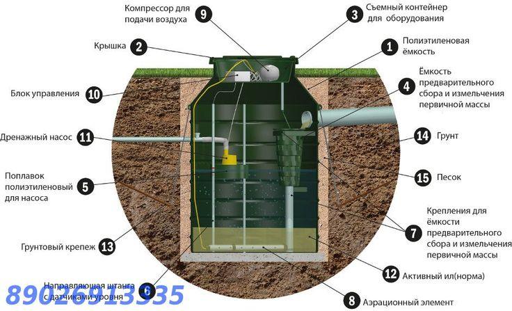 АВТОНОМНЫЙ ДОМ т. +79026913335 - Автономная канализация АК 47