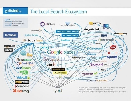 Local Search Optimization, Its All About Timing - Search Engine Journal