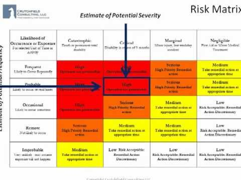Job Hazard Analysis Using The Risk Matrix Pmp Exam Prep
