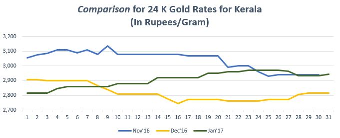 Find the gold trend in graph for gold rate in Kerala. For more info on gold price in Kerala, https://www.bankbazaar.com/gold-rate-kerala.html