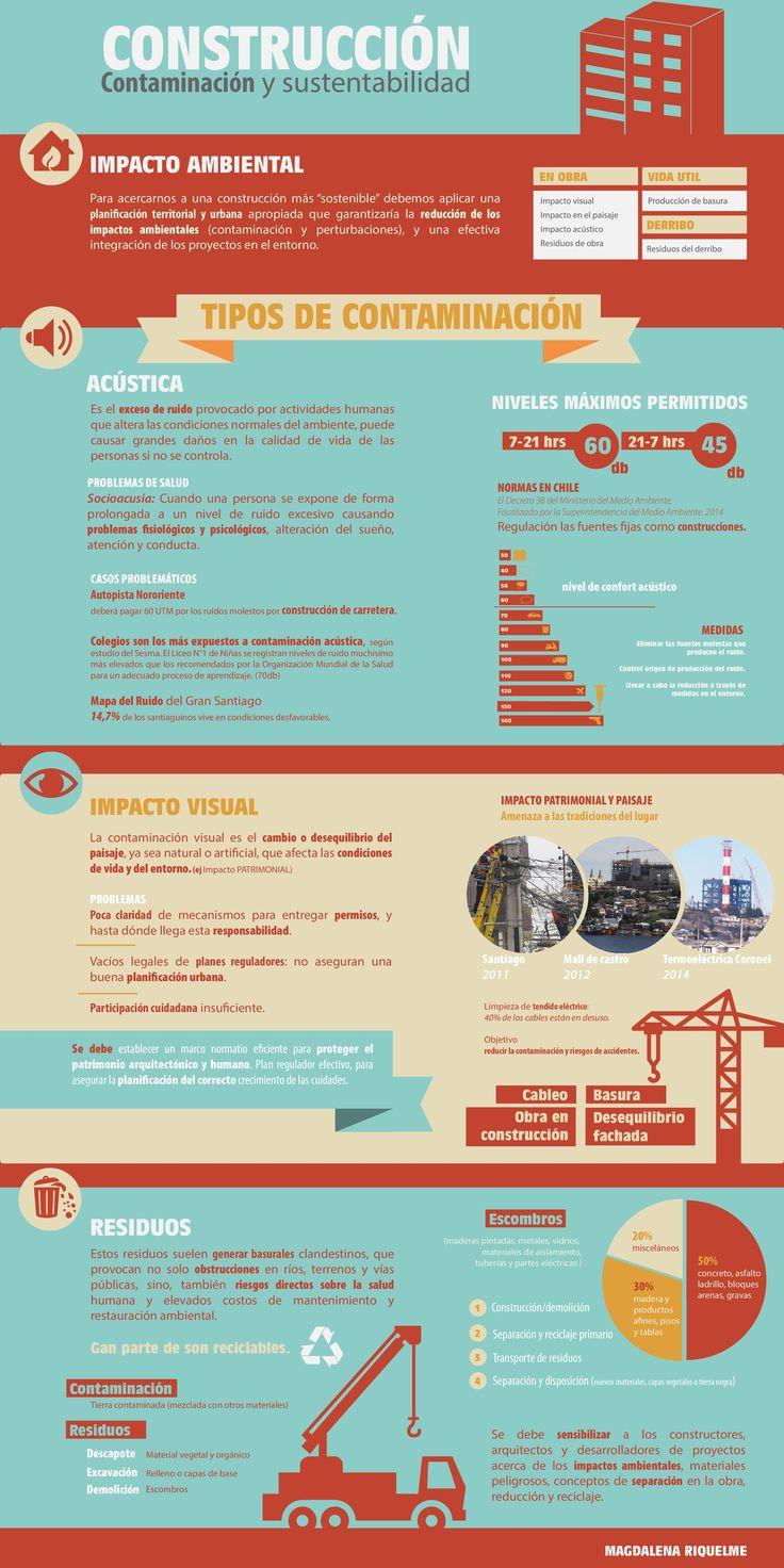Infografía  tres principales tipos de contaminación ligados a la construcción, teniendo a Chile como enfoque principal.