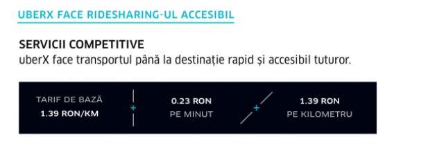 Uber Spaima taximetristilor se lanseaza in Romania 2