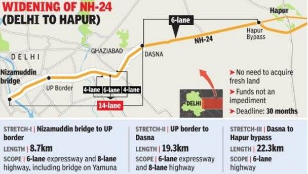 renowned group : WIDENING OF NH24 - PROJECT  STATUS